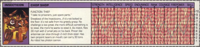 Botch's Transformers Box Art Archive - 1985 Decepticons